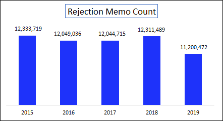 RM Count - 2019.png