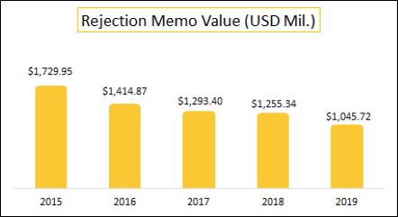 RM Value (USD Mil) - 2019.png